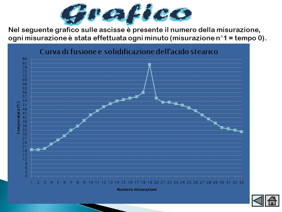 Nel seguente grafico sulle ascisse è presente il numero della misurazione, ogni misurazione è stata effettuata ogni minuto (misurazione n°1 = tempo 0)