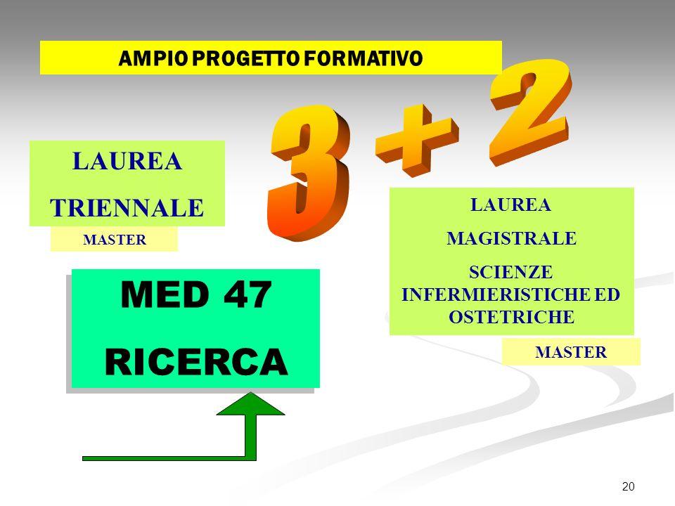 20 LAUREA TRIENNALE LAUREA MAGISTRALE SCIENZE INFERMIERISTICHE ED OSTETRICHE MASTER MED 47 RICERCA MED 47 RICERCA AMPIO PROGETTO FORMATIVO
