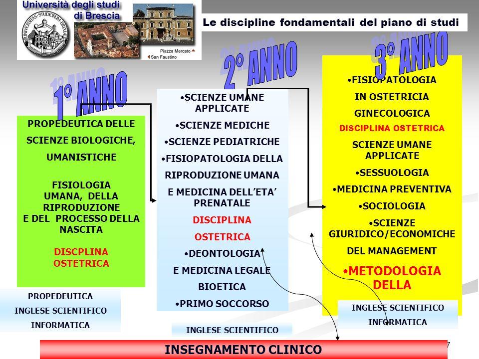7 PROPEDEUTICA DELLE SCIENZE BIOLOGICHE, UMANISTICHE FISIOLOGIA UMANA, DELLA RIPRODUZIONE E DEL PROCESSO DELLA NASCITA DISCPLINA OSTETRICA FISIOPATOLO