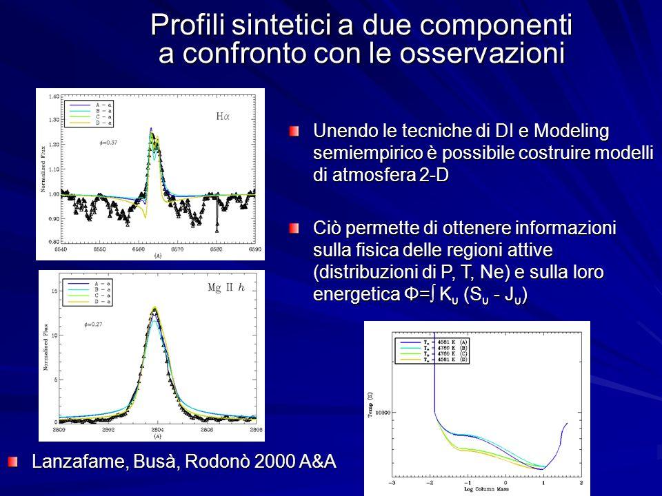 Profili sintetici a due componenti a confronto con le osservazioni Unendo le tecniche di DI e Modeling semiempirico è possibile costruire modelli di atmosfera 2-D Ciò permette di ottenere informazioni sulla fisica delle regioni attive (distribuzioni di P, T, Ne) e sulla loro energetica Φ= K υ (S υ - J υ ) Lanzafame, Busà, Rodonò 2000 A&A
