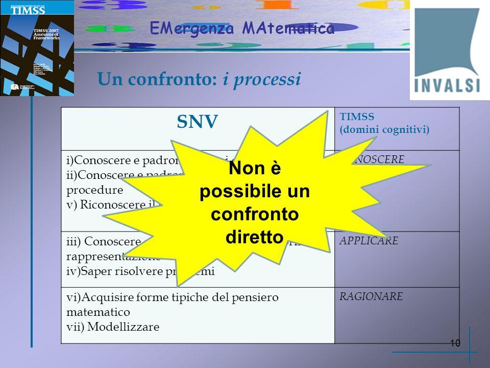 Un confronto: i processi 10 SNV TIMSS (domini cognitivi) i)Conoscere e padroneggiare i contenuti…. ii)Conoscere e padroneggiare algoritmi e procedure