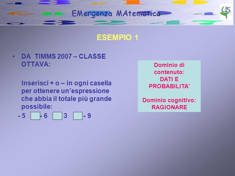 ESEMPIO 1 DA TIMMS 2007 – CLASSE OTTAVA: Inserisci + o – in ogni casella per ottenere unespressione che abbia il totale più grande possibile: - 5 - 6 3 - 9 Dominio di contenuto: DATI E PROBABILITA Dominio cognitivo: RAGIONARE