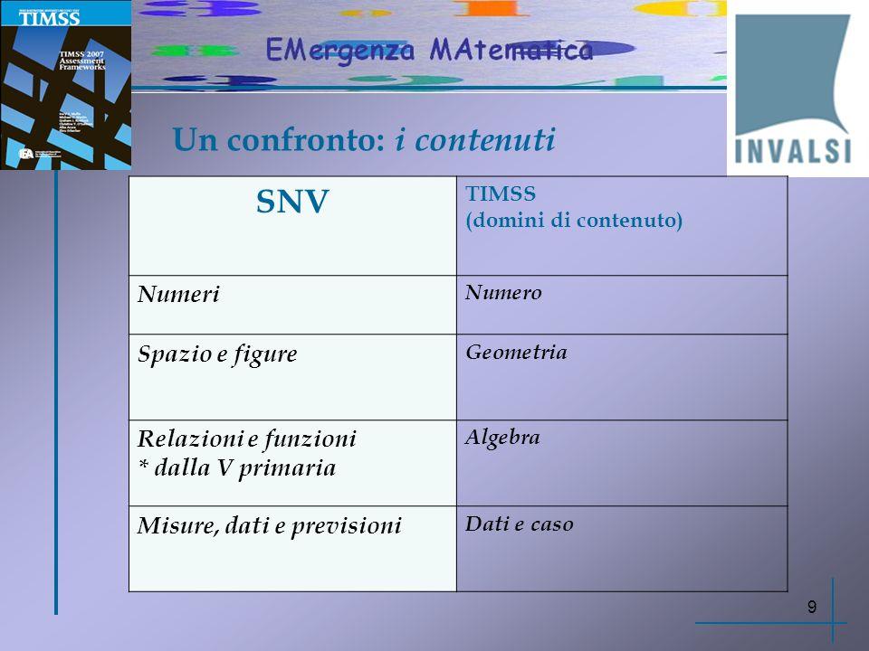 Un confronto: i contenuti SNV TIMSS (domini di contenuto) Numeri Numero Spazio e figure Geometria Relazioni e funzioni * dalla V primaria Algebra Misu