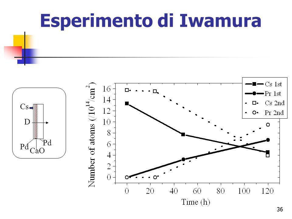 36 Esperimento di Iwamura D Cs Pd CaO Pd
