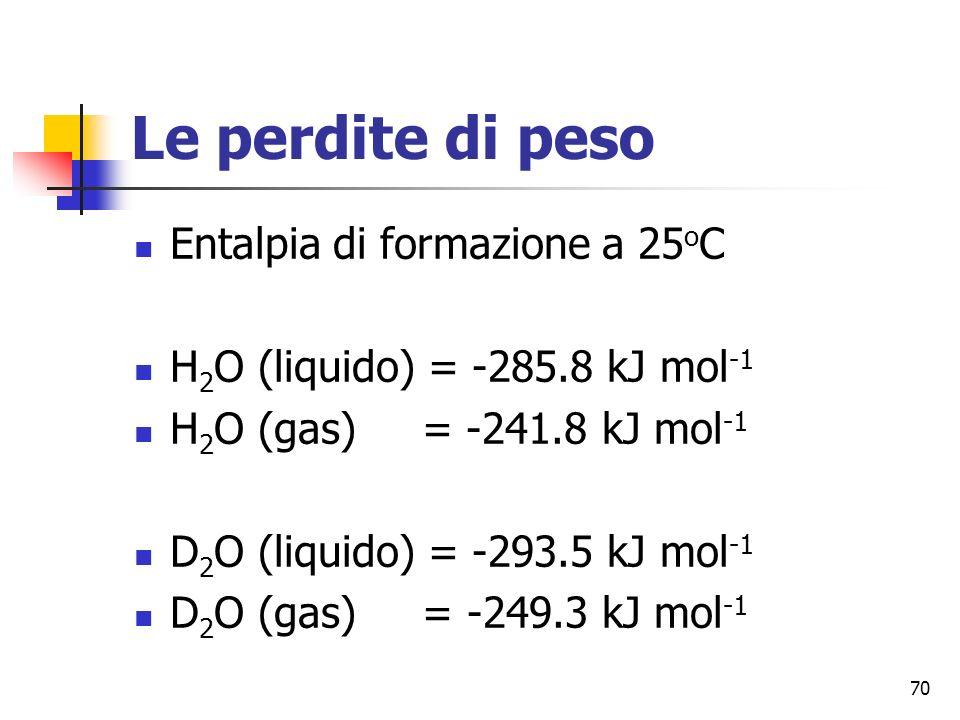 70 Le perdite di peso Entalpia di formazione a 25 o C H 2 O (liquido) = -285.8 kJ mol -1 H 2 O (gas) = -241.8 kJ mol -1 D 2 O (liquido) = -293.5 kJ mol -1 D 2 O (gas) = -249.3 kJ mol -1