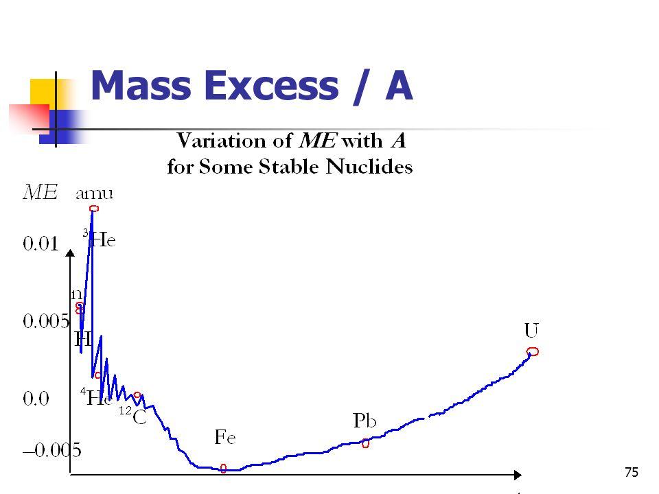 75 Mass Excess / A