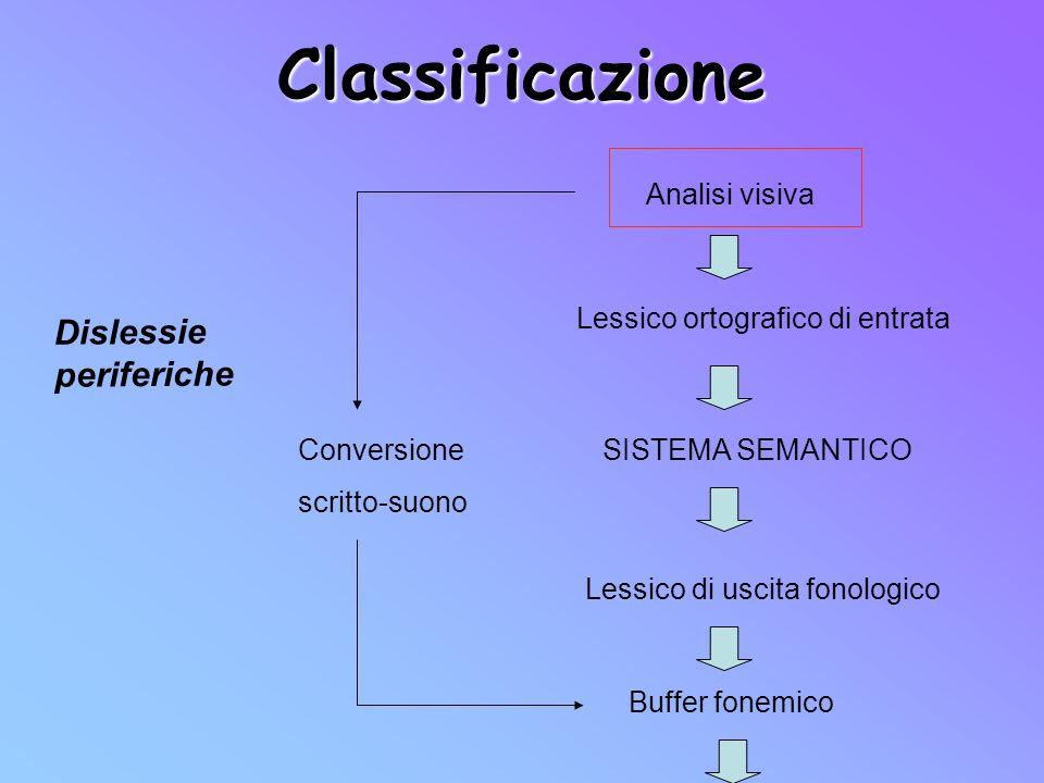 Classificazione Analisi visiva Dislessie periferiche Lessico ortografico di entrata SISTEMA SEMANTICO Lessico di uscita fonologico Buffer fonemico Con