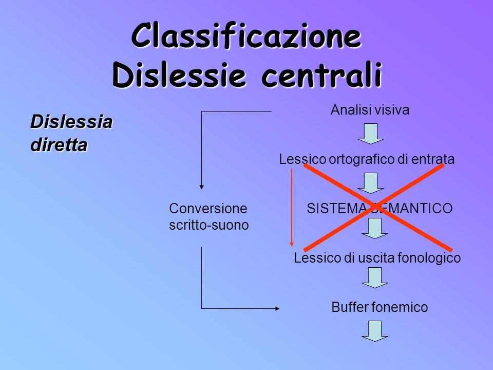 Classificazione Dislessie centrali Dislessia diretta Analisi visiva Lessico ortografico di entrata Conversione SISTEMA SEMANTICO scritto-suono Lessico