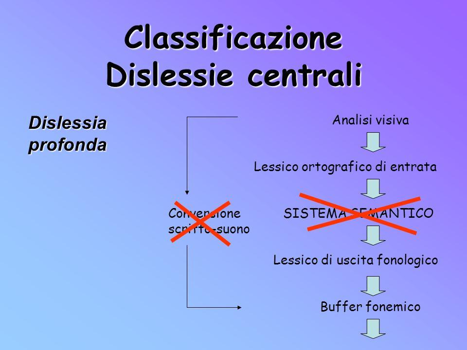 Classificazione Dislessie centrali Analisi visiva Lessico ortografico di entrata Conversione SISTEMA SEMANTICO scritto-suono Lessico di uscita fonolog