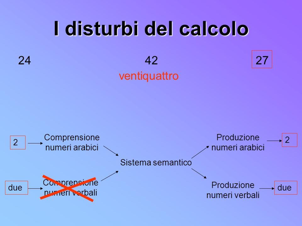 I disturbi del calcolo 24 42 27 ventiquattro Comprensione numeri arabici Comprensione numeri verbali Sistema semantico Produzione numeri arabici Produ