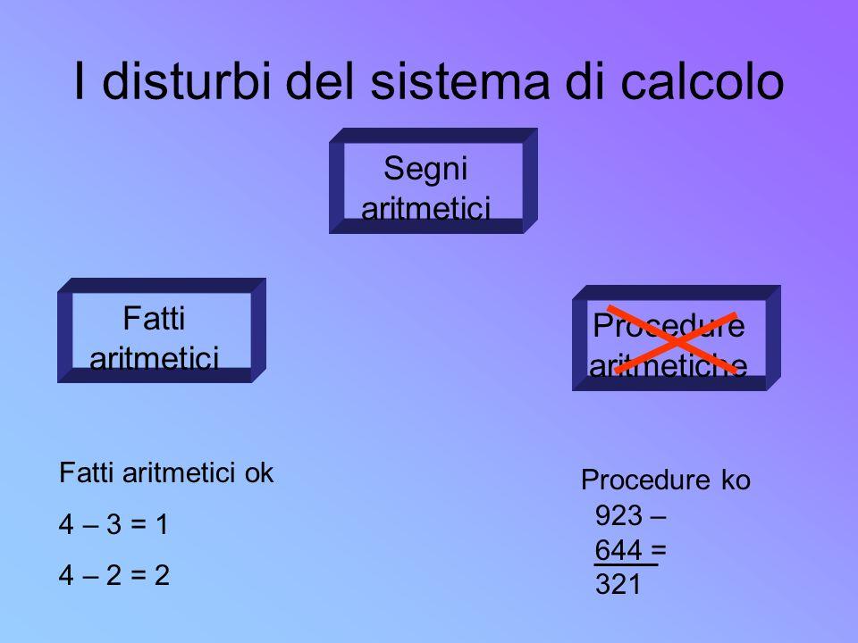I disturbi del sistema di calcolo Segni aritmetici Procedure aritmetiche Fatti aritmetici 923 – 644 = 321 Fatti aritmetici ok 4 – 3 = 1 4 – 2 = 2 Proc
