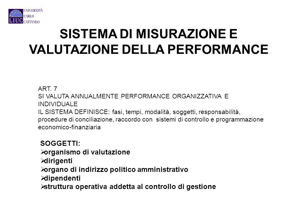 SISTEMA DI MISURAZIONE E VALUTAZIONE DELLA PERFORMANCE ART. 7 SI VALUTA ANNUALMENTE PERFORMANCE ORGANIZZATIVA E INDIVIDUALE IL SISTEMA DEFINISCE: fasi