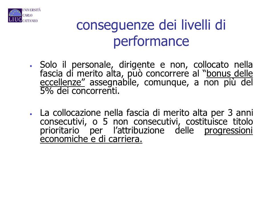conseguenze dei livelli di performance Solo il personale, dirigente e non, collocato nella fascia di merito alta, può concorrere al bonus delle eccell