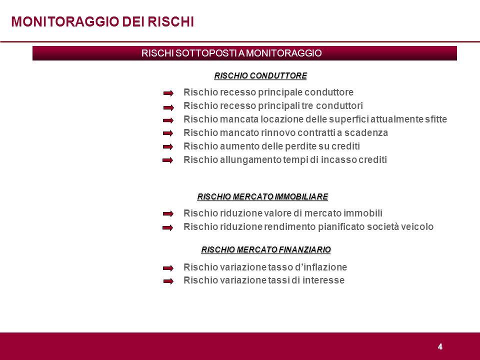 5 MONITORAGGIO RISCHI: scheda (1) Ai fini della determinazione del prezzo di vendita degli immobili, è stato applicato il canone di mercato attuale.