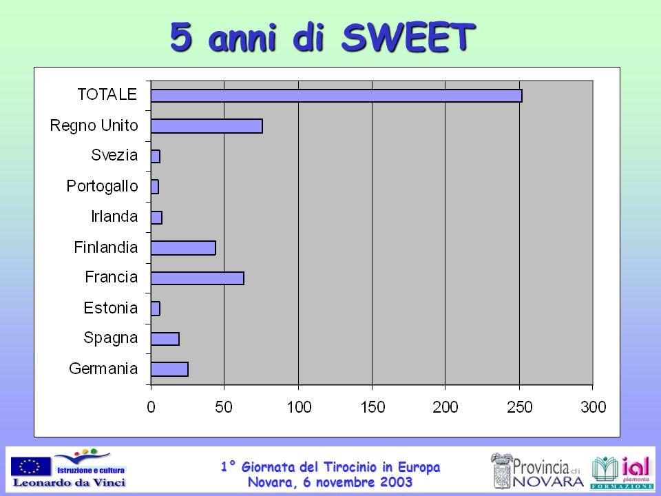 1° Giornata del Tirocinio in Europa Novara, 6 novembre 2003 Quanto.