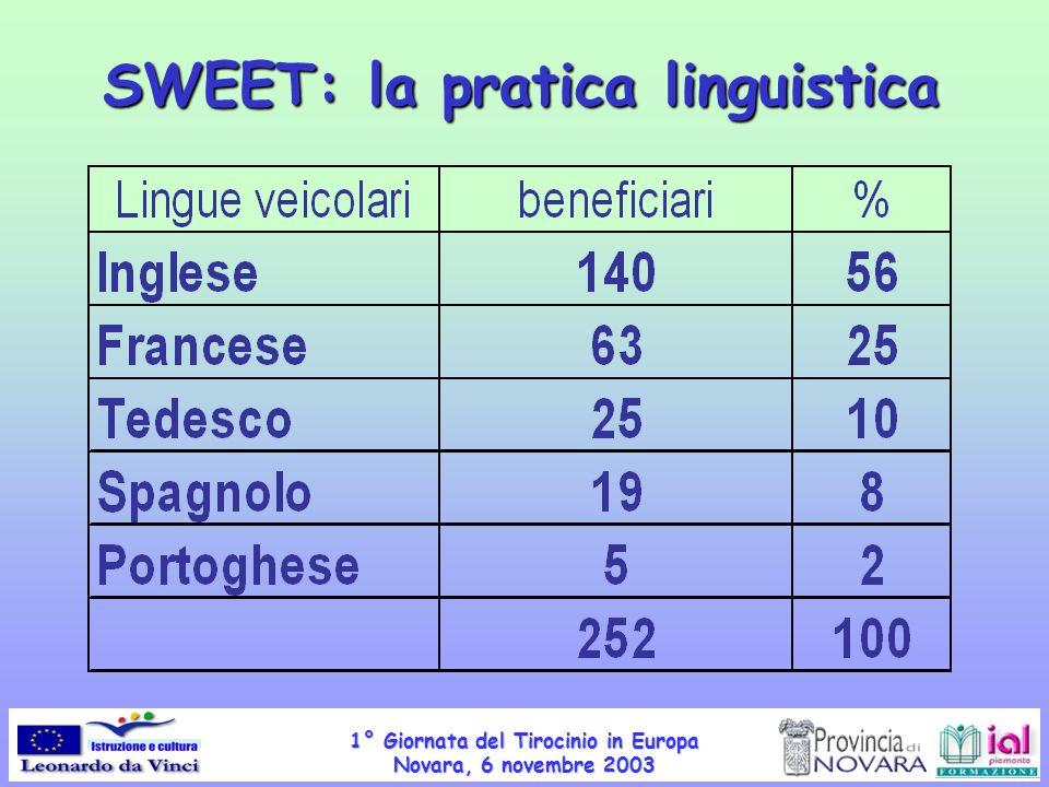 1° Giornata del Tirocinio in Europa Novara, 6 novembre 2003 SWEET: la pratica linguistica