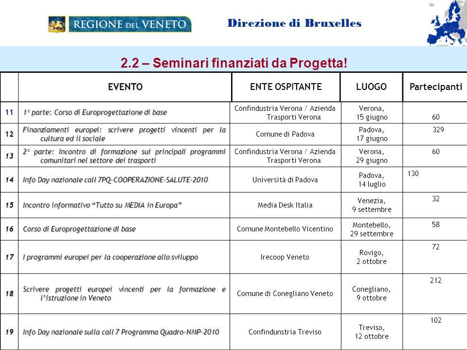 2.2 – Seminari finanziati da Progetta.