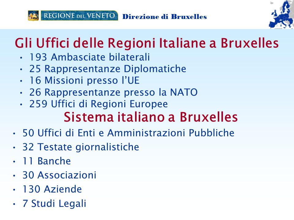 Gli Uffici delle Regioni Italiane a Bruxelles 193 Ambasciate bilaterali 25 Rappresentanze Diplomatiche 16 Missioni presso lUE 26 Rappresentanze presso la NATO 259 Uffici di Regioni Europee Direzione di Bruxelles www.regione.veneto.it./bruxelles Sistema italiano a Bruxelles 50 Uffici di Enti e Amministrazioni Pubbliche 32 Testate giornalistiche 11 Banche 30 Associazioni 130 Aziende 7 Studi Legali