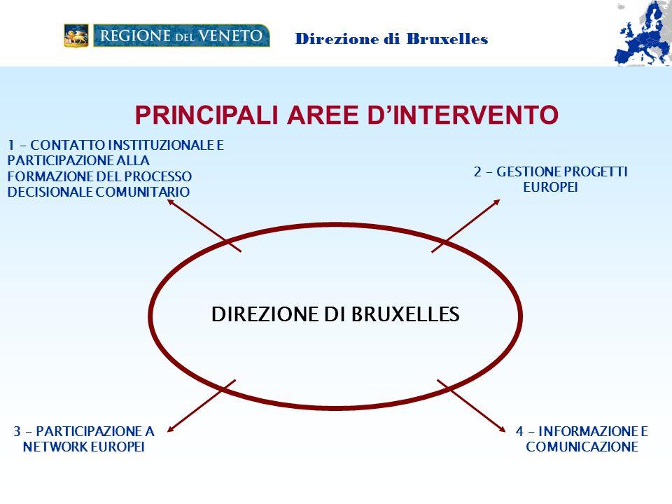 2 – GESTIONE PROGETTI EUROPEI 4 – INFORMAZIONE E COMUNICAZIONE 3 – PARTICIPAZIONE A NETWORK EUROPEI DIREZIONE DI BRUXELLES 1 – CONTATTO INSTITUZIONALE E PARTICIPAZIONE ALLA FORMAZIONE DEL PROCESSO DECISIONALE COMUNITARIO PRINCIPALI AREE DINTERVENTO Direzione di Bruxelles