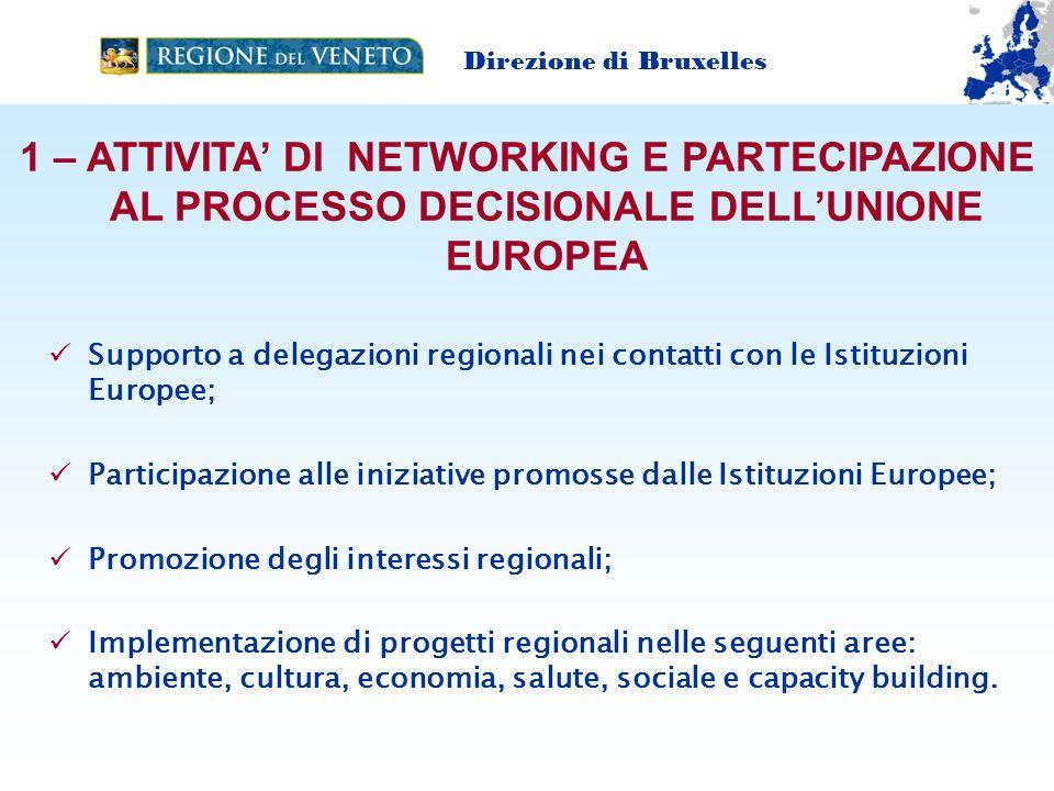 2 – GESTIONE PROGETTI EUROPEI Direzione di Bruxelles ( lo scopo è aumentare la partecipazione degli attori regionali alle politiche europee) Monitoraggio e gestione delle Call for proposals e EOIs; Supporto agli uffici regionali ed Enti Domiciliati nella stesura delle applications; Participazione e sviluppo di network transnazionali per lo scambio di buone prassi e sviluppo di progetti in comune; Ricerca Partner; Supporto nelle attività di implementazione dei progetti; Lobbying (progetti VENICE e FRIENDS);