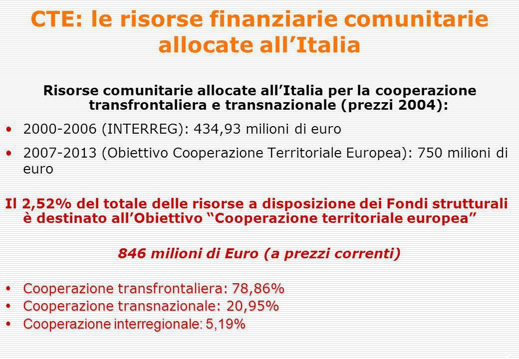 5 CTE: le risorse finanziarie comunitarie allocate allItalia Risorse comunitarie allocate allItalia per la cooperazione transfrontaliera e transnazionale (prezzi 2004): 2000-2006 (INTERREG): 434,93 milioni di euro 2007-2013 (Obiettivo Cooperazione Territoriale Europea): 750 milioni di euro Il 2,52% del totale delle risorse a disposizione dei Fondi strutturali è destinato allObiettivo Cooperazione territoriale europea 846 milioni di Euro (a prezzi correnti) Cooperazione transfrontaliera: 78,86% Cooperazione transfrontaliera: 78,86% Cooperazione transnazionale: 20,95% Cooperazione transnazionale: 20,95% Cooperazione interregionale: 5,19% Cooperazione interregionale: 5,19%
