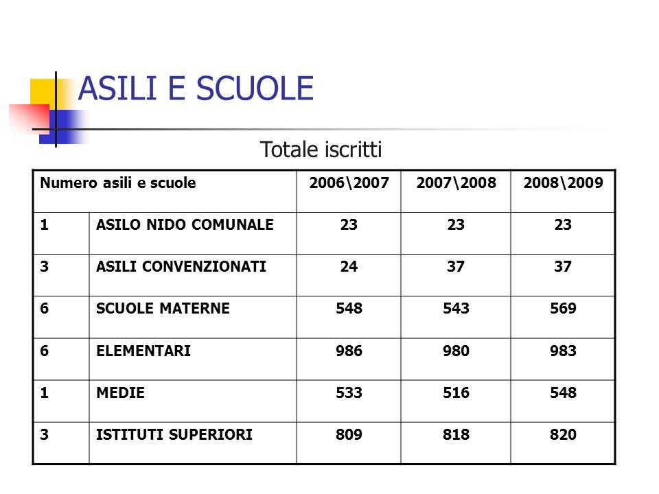 Numero asili e scuole2006\20072007\20082008\2009 1ASILO NIDO COMUNALE23 3ASILI CONVENZIONATI2437 6SCUOLE MATERNE548543569 6ELEMENTARI986980983 1MEDIE533516548 3ISTITUTI SUPERIORI809818820 Totale iscritti ASILI E SCUOLE
