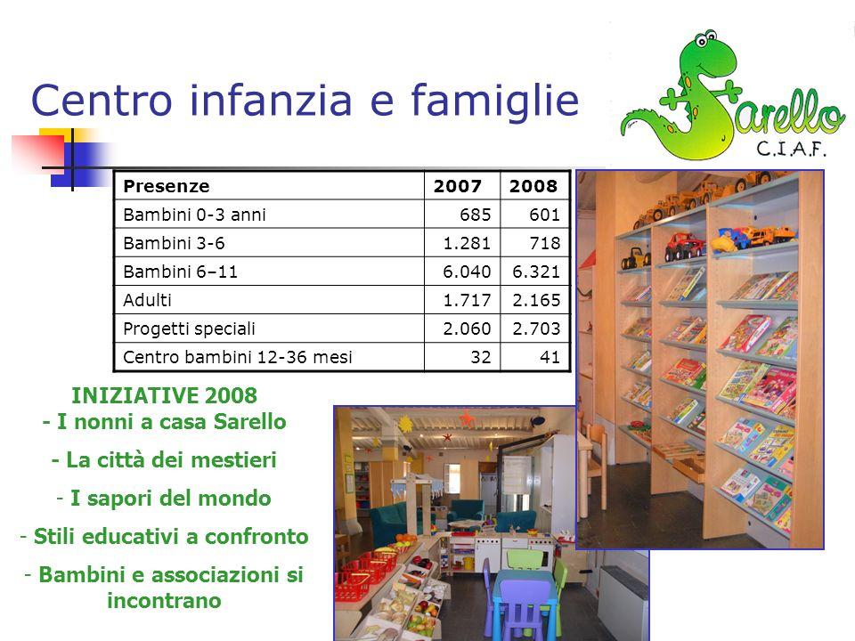 Centro infanzia e famiglie Presenze20072008 Bambini 0-3 anni685601 Bambini 3-61.281718 Bambini 6–116.0406.321 Adulti1.7172.165 Progetti speciali2.0602.703 Centro bambini 12-36 mesi3241 INIZIATIVE 2008 - I nonni a casa Sarello - La città dei mestieri - I sapori del mondo - Stili educativi a confronto - Bambini e associazioni si incontrano