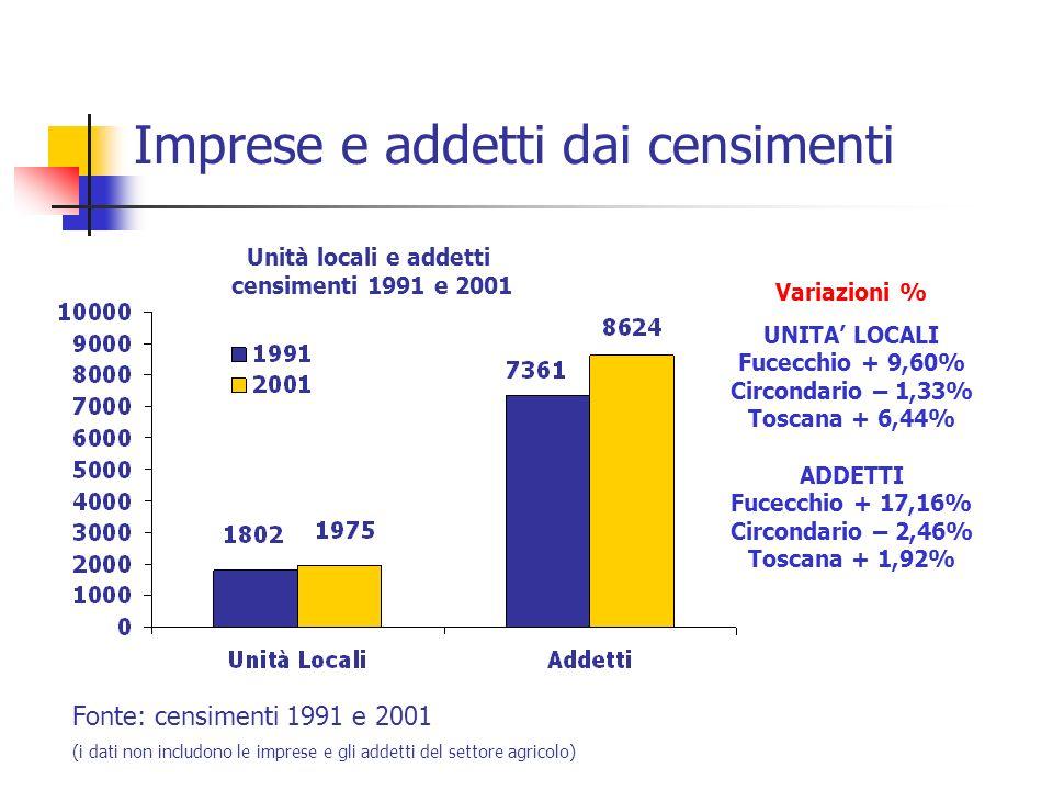 Imprese e addetti dai censimenti Fonte: censimenti 1991 e 2001 (i dati non includono le imprese e gli addetti del settore agricolo) Variazioni % UNITA LOCALI Fucecchio + 9,60% Circondario – 1,33% Toscana + 6,44% ADDETTI Fucecchio + 17,16% Circondario – 2,46% Toscana + 1,92% Unità locali e addetti censimenti 1991 e 2001