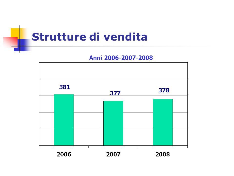 Strutture di vendita Anni 2006-2007-2008