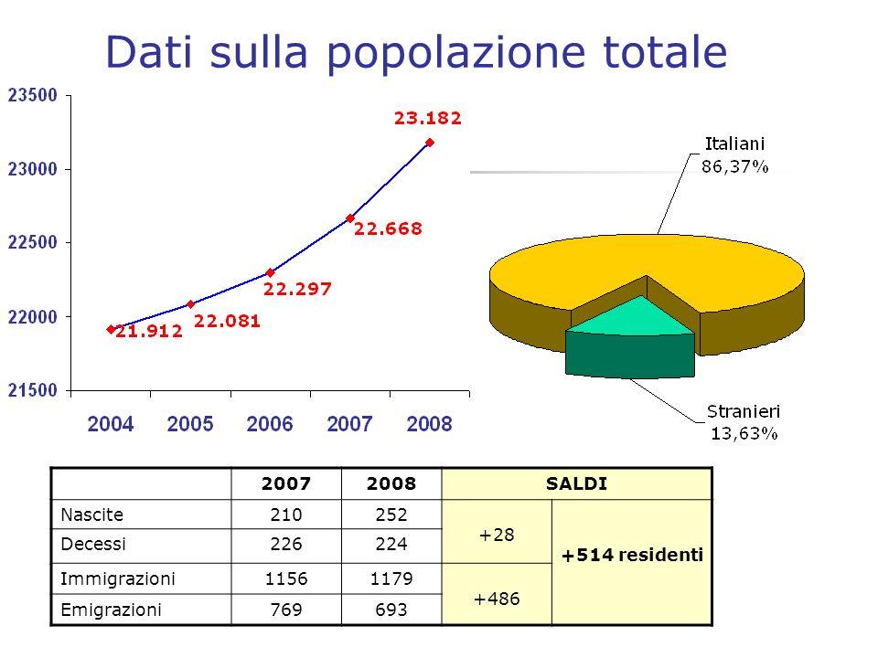Sicurezza stradale N°incidenti stradali triennio 2006-2008 Le strade con più incidenti nel 2008 sono state: -S.P.