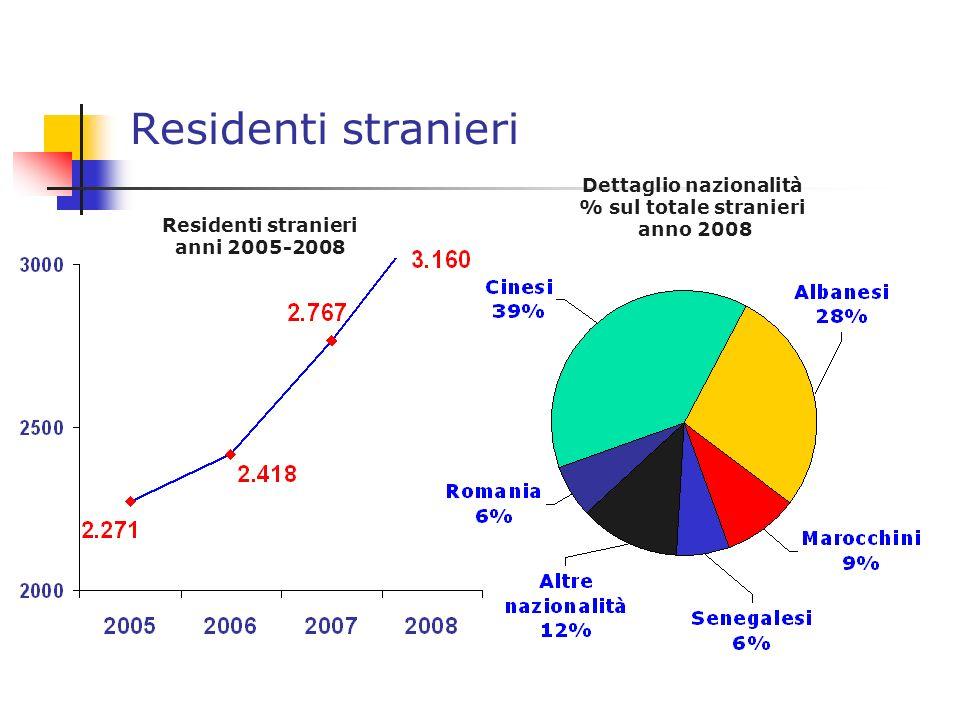 Residenti stranieri Residenti stranieri anni 2005-2008 Dettaglio nazionalità % sul totale stranieri anno 2008