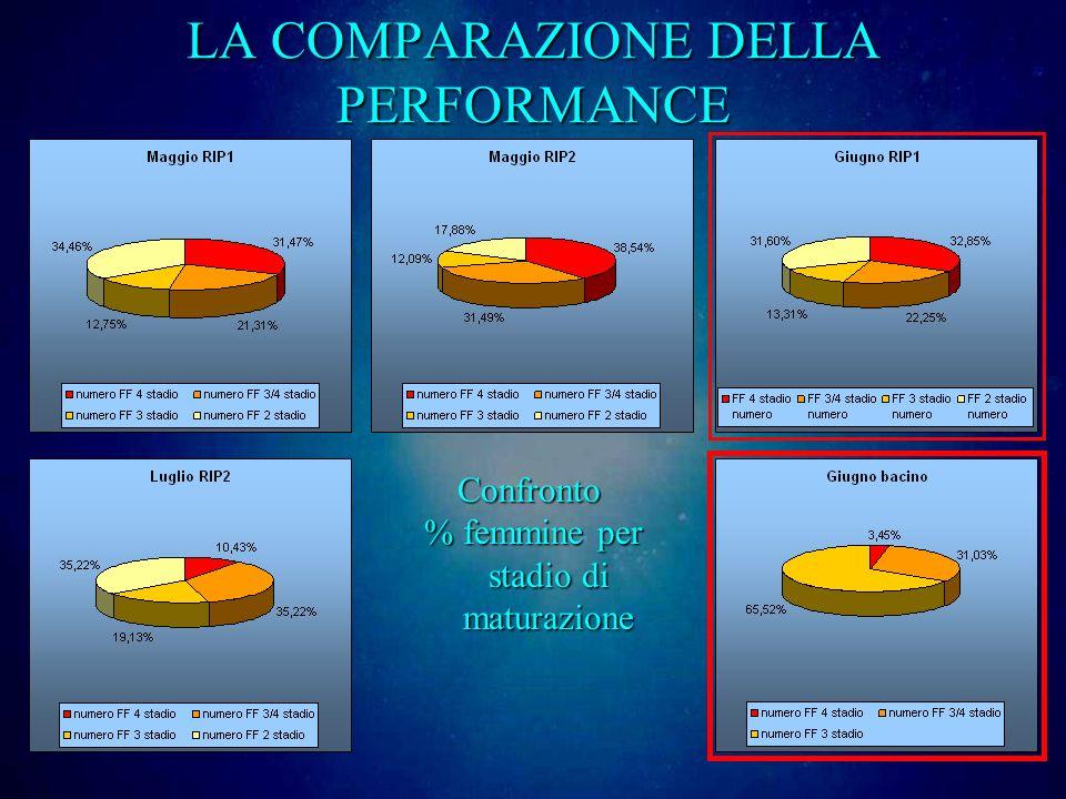 LA COMPARAZIONE DELLA PERFORMANCE Confronto % femmine per stadio di maturazione % femmine per stadio di maturazione