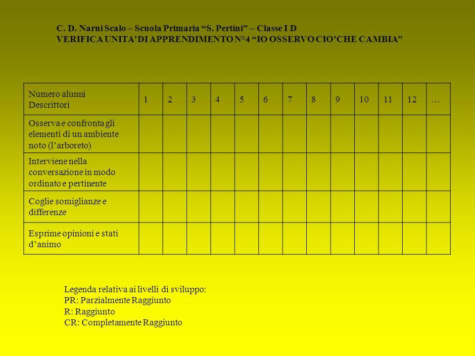 C. D. Narni Scalo – Scuola Primaria S. Pertini – Classe I D VERIFICA UNITA DI APPRENDIMENTO N°4 IO OSSERVO CIOCHE CAMBIA Numero alunni Descrittori 123