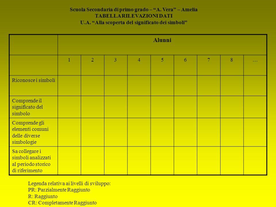 Scuola Secondaria di primo grado – A. Vera – Amelia TABELLA RILEVAZIONI DATI U.A. Alla scoperta del significato dei simboli Alunni 12345678… Riconosce