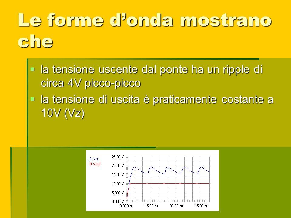 Le forme donda mostrano che la tensione uscente dal ponte ha un ripple di circa 4V picco-picco la tensione uscente dal ponte ha un ripple di circa 4V
