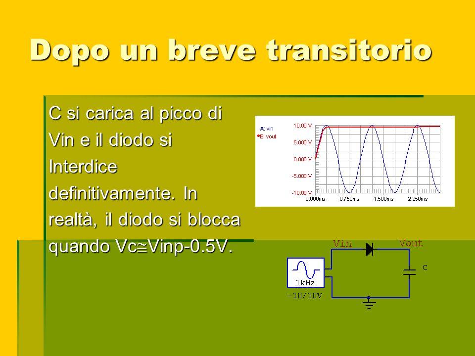 Dopo un breve transitorio C si carica al picco di Vin e il diodo si Interdice definitivamente. In realtà, il diodo si blocca quando Vc Vinp-0.5V.