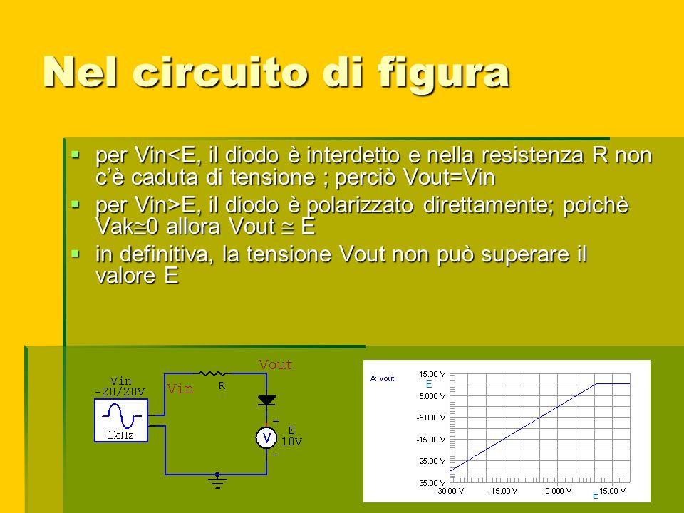 Nel circuito di figura per Vin<E, il diodo è interdetto e nella resistenza R non cè caduta di tensione ; perciò Vout=Vin per Vin<E, il diodo è interde