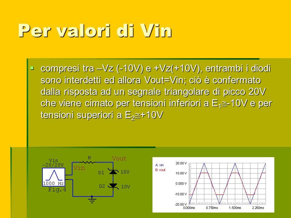 Per valori di Vin compresi tra –Vz (-10V) e +Vz(+10V), entrambi i diodi sono interdetti ed allora Vout=Vin; ciò è confermato dalla risposta ad un segn