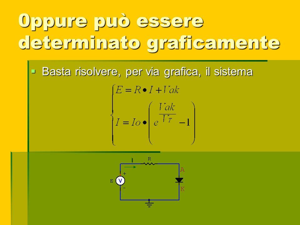 0ppure può essere determinato graficamente Basta risolvere, per via grafica, il sistema Basta risolvere, per via grafica, il sistema I