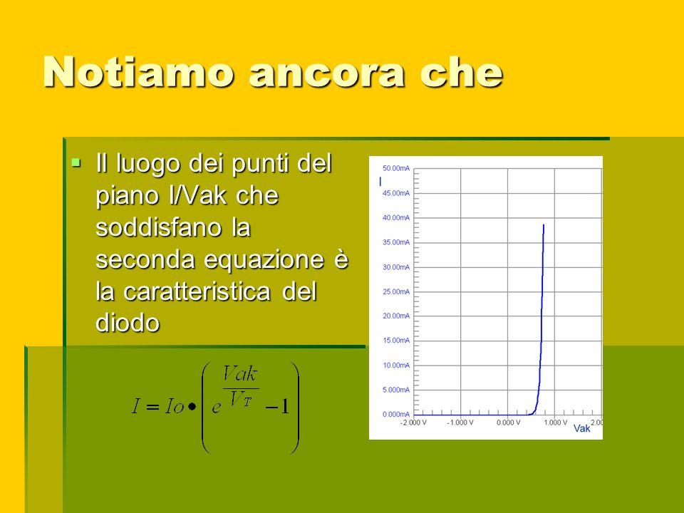Notiamo ancora che Il luogo dei punti del piano I/Vak che soddisfano la seconda equazione è la caratteristica del diodo Il luogo dei punti del piano I