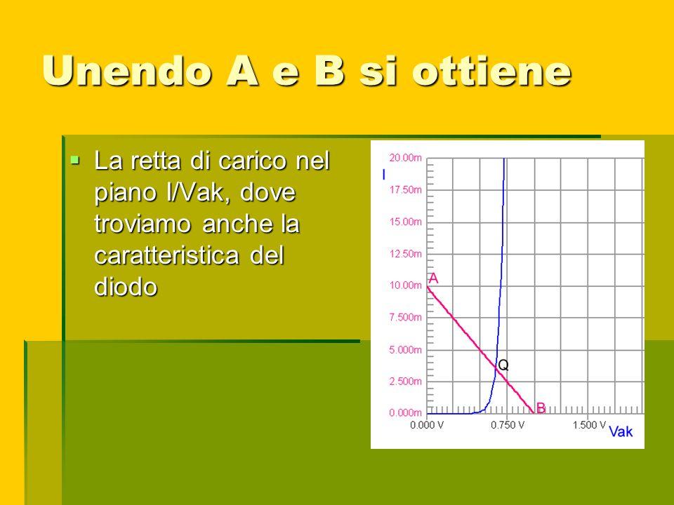 Unendo A e B si ottiene La retta di carico nel piano I/Vak, dove troviamo anche la caratteristica del diodo La retta di carico nel piano I/Vak, dove t