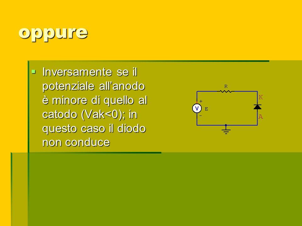 oppure Inversamente se il potenziale allanodo è minore di quello al catodo (Vak<0); in questo caso il diodo non conduce Inversamente se il potenziale