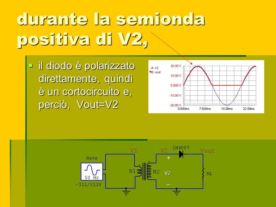 durante la semionda positiva di V2, il diodo è polarizzato direttamente, quindi è un cortocircuito e, perciò, Vout=V2 il diodo è polarizzato direttame