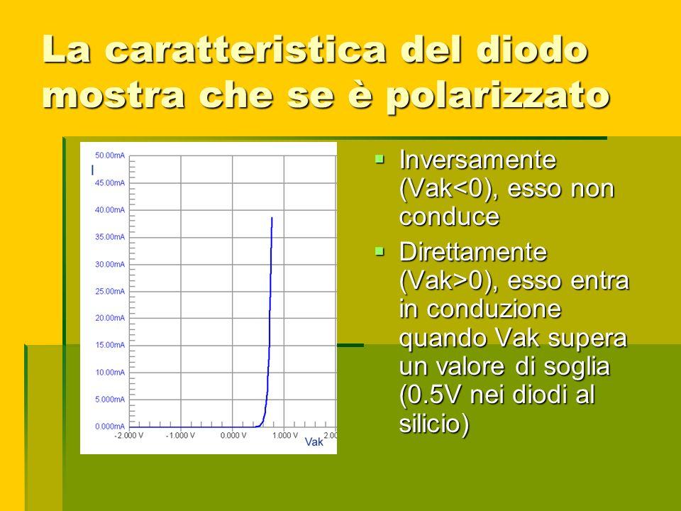 La caratteristica del diodo mostra che se è polarizzato Inversamente (Vak<0), esso non conduce Inversamente (Vak<0), esso non conduce Direttamente (Va