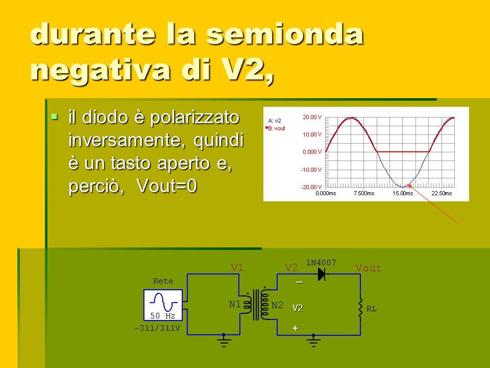 durante la semionda negativa di V2, il diodo è polarizzato inversamente, quindi è un tasto aperto e, perciò, Vout=0 il diodo è polarizzato inversament