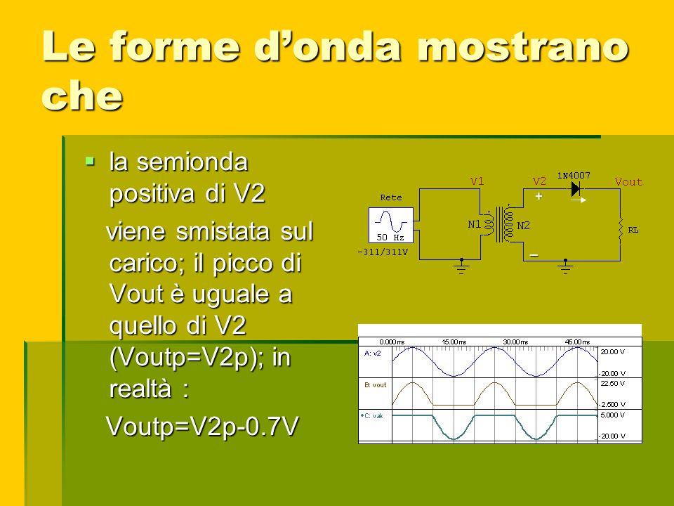 Le forme donda mostrano che la semionda positiva di V2 la semionda positiva di V2 viene smistata sul carico; il picco di Vout è uguale a quello di V2