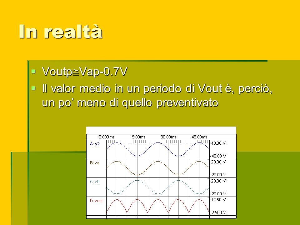 In realtà Voutp Vap-0.7V Voutp Vap-0.7V Il valor medio in un periodo di Vout è, perciò, un po meno di quello preventivato Il valor medio in un periodo