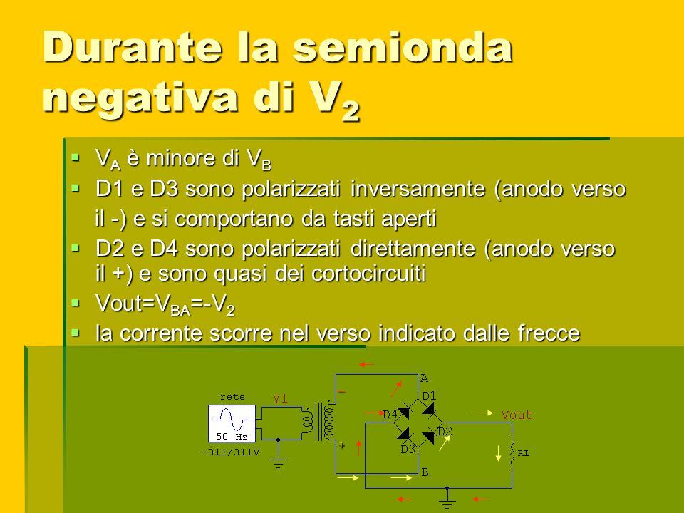Durante la semionda negativa di V 2 V A è minore di V B V A è minore di V B D1 e D3 sono polarizzati inversamente (anodo verso D1 e D3 sono polarizzat