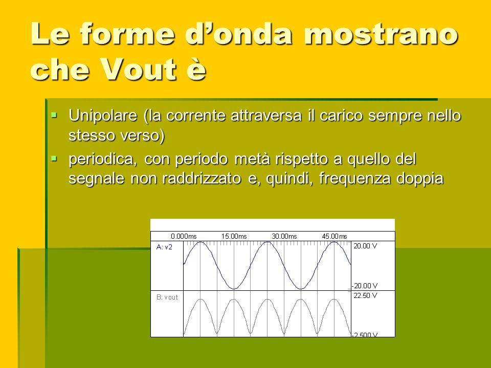 Le forme donda mostrano che Vout è Unipolare (la corrente attraversa il carico sempre nello stesso verso) Unipolare (la corrente attraversa il carico
