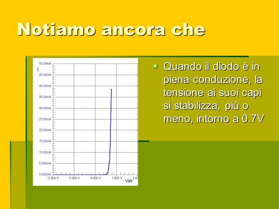Notiamo ancora che Quando il diodo è in piena conduzione, la tensione ai suoi capi si stabilizza, più o meno, intorno a 0.7V Quando il diodo è in pien